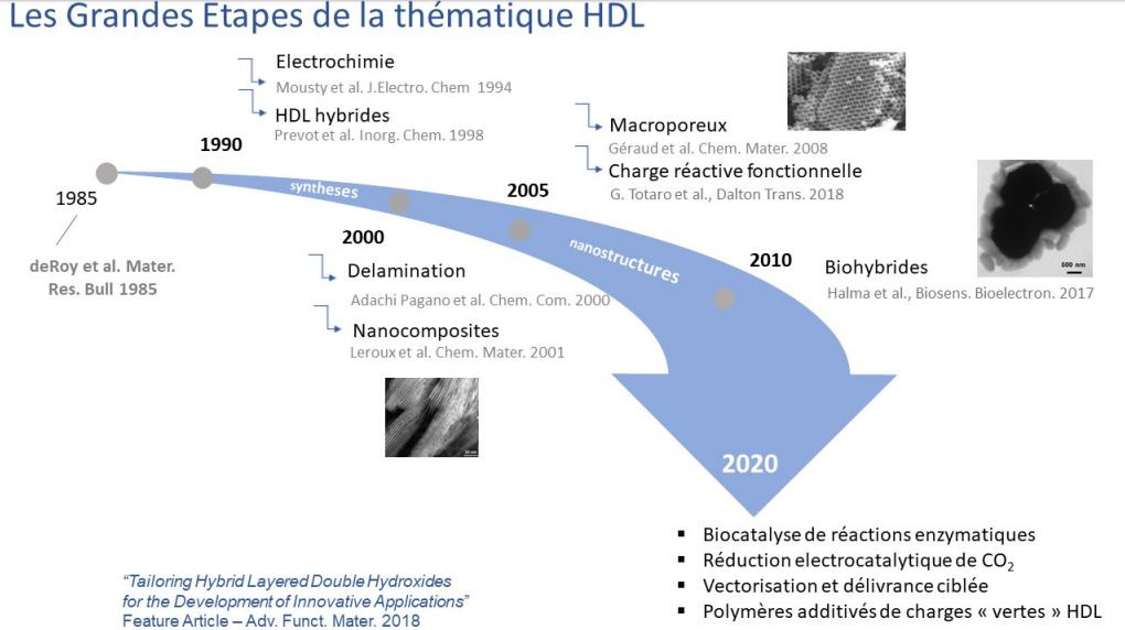 HDL recherche1